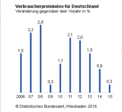 Verbraucherpreisindex 2006 - 2015