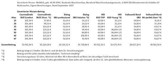 Berufsunfähigkeitsversicherung: Die Kosten von Startertarifen im Vergleich zu normal kalkulierten Tarifen.