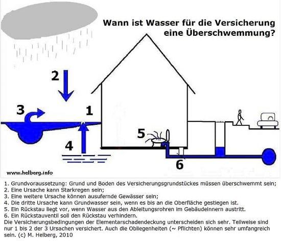 Wann ist Wasser fuer die Versicherung eine Ueberschwemmung?