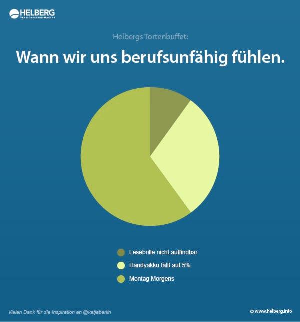 Wann wir uns berufsunfähig fühlen. (c) Matthias Helberg Versicherungsmakler e.K. Vielen Dank für die Inspiration an @katjaberlin!