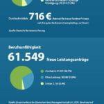 Zu krank zum Arbeiten: Über 420.000 Anträge auf Frührente allein in 2017