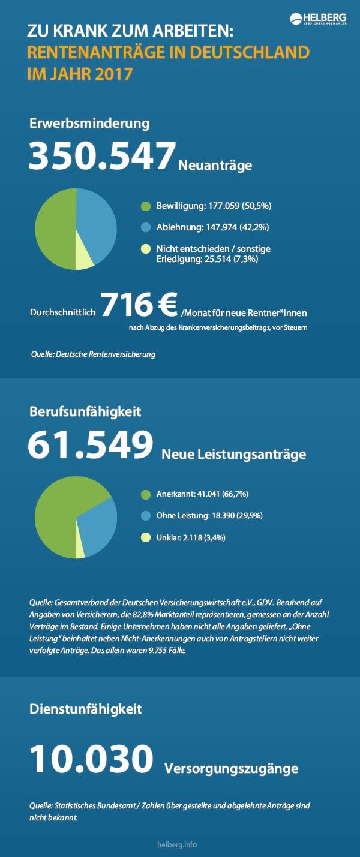Info-Grafik von Helberg: Zu krank zum Arbeiten. Rentenanträge in Deutschland im Jahr 2017